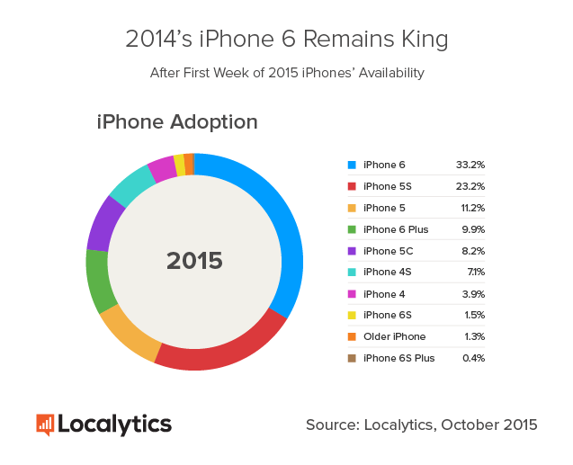 Localytics-iPhone-Adoption-One-Week-2015
